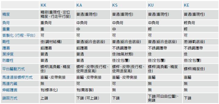 上银kk模组怎么选型_KK模组选型步骤