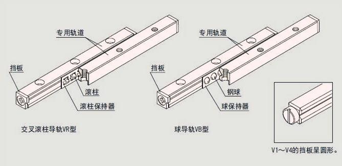 交叉滚柱导轨是什么?跟直线导轨对比