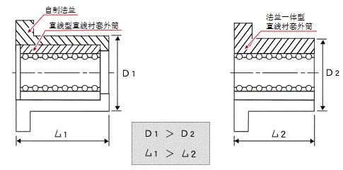 如何选择直线轴承之(直线型和法兰型)