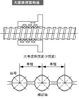 滚珠丝杠的预紧方式和预紧力测定