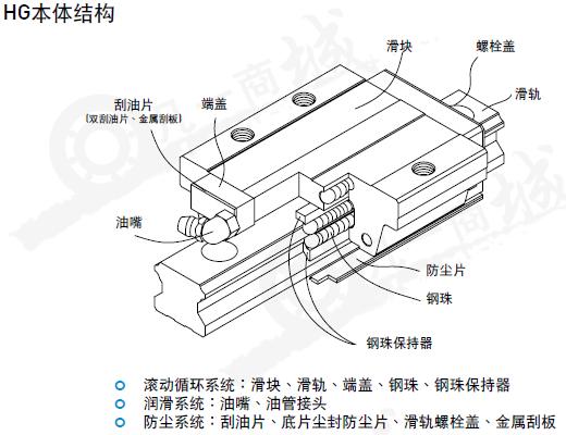 hiwin上银直线导轨HGW65CB-下锁式滑块HG65