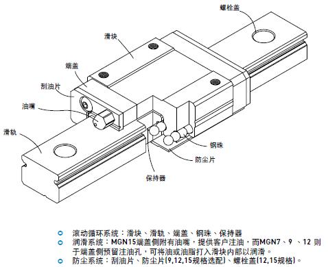 上银导轨MGN7C_上银微型直线导轨MGN7C