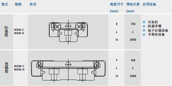上银微型导轨MGW7C_上银微型宽幅直线导轨MGW7C