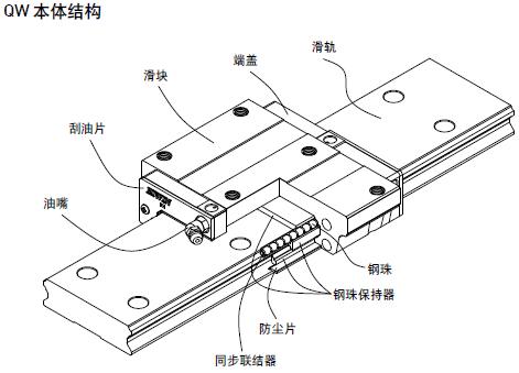 HIWIN上银宽幅型直线导轨QWW35CC-静音型
