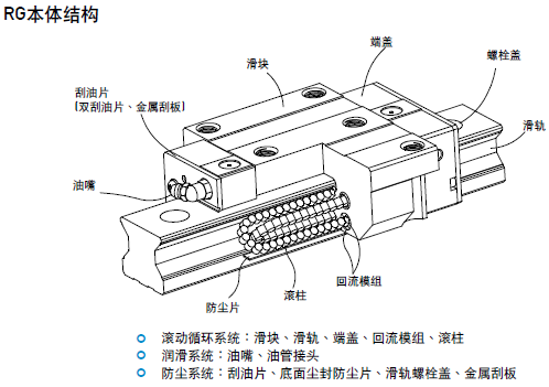HIWIN上银滚柱直线导轨RGW65HC-圆柱型RGW65