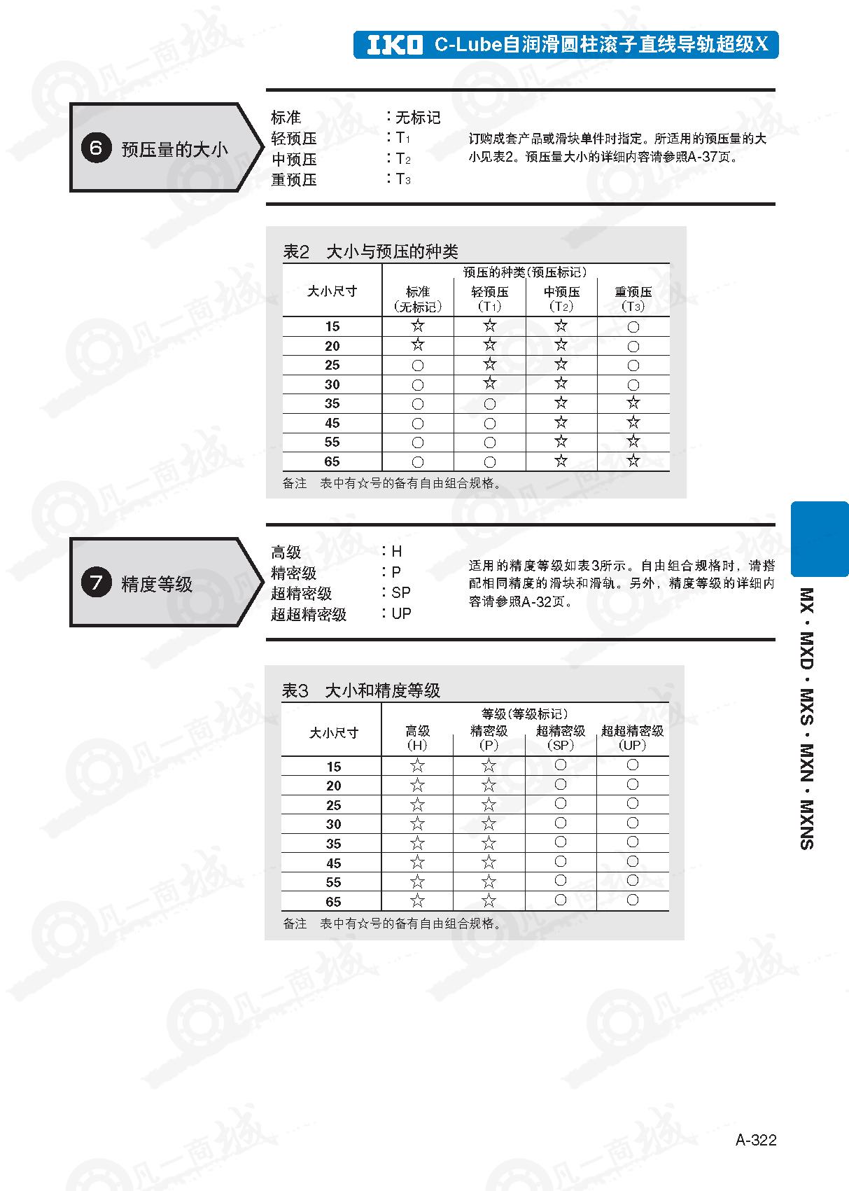 IKO圆柱滚子直线导轨MXN35_MXNG35-自润滑型