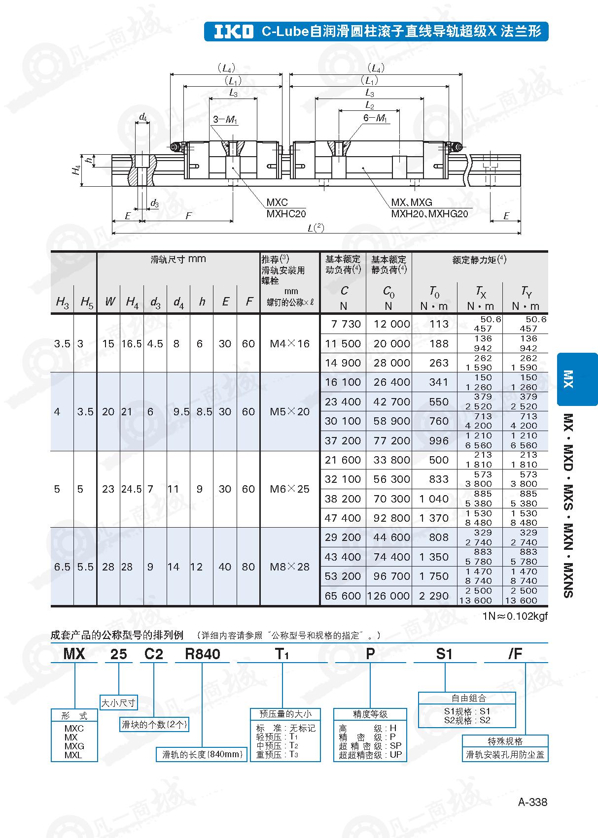 IKO圆柱滚子导轨MXC15-自润滑IKO滚柱导轨MXC15