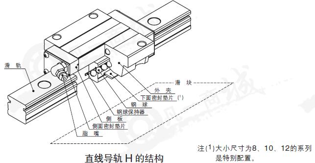 LWHY侧面安装型-IKO直线导轨