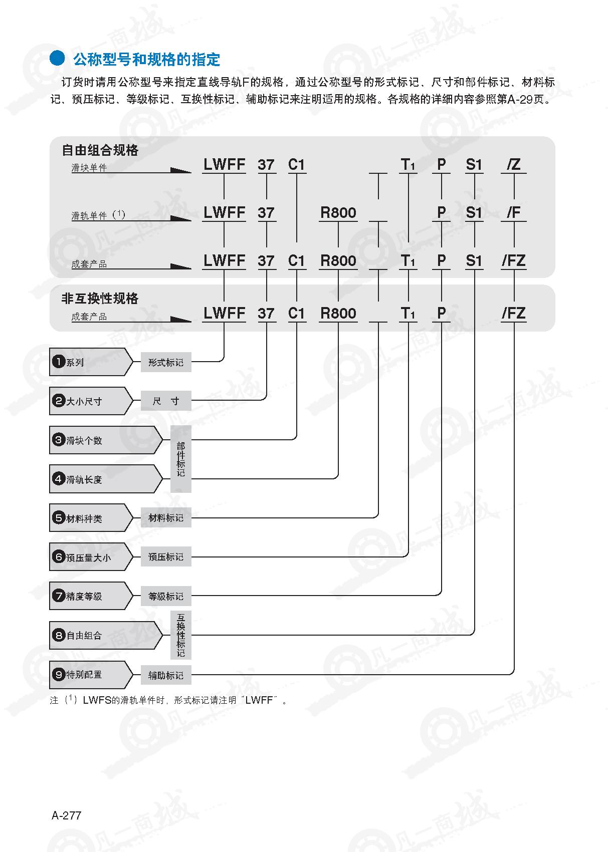 IKO直线导轨LWF