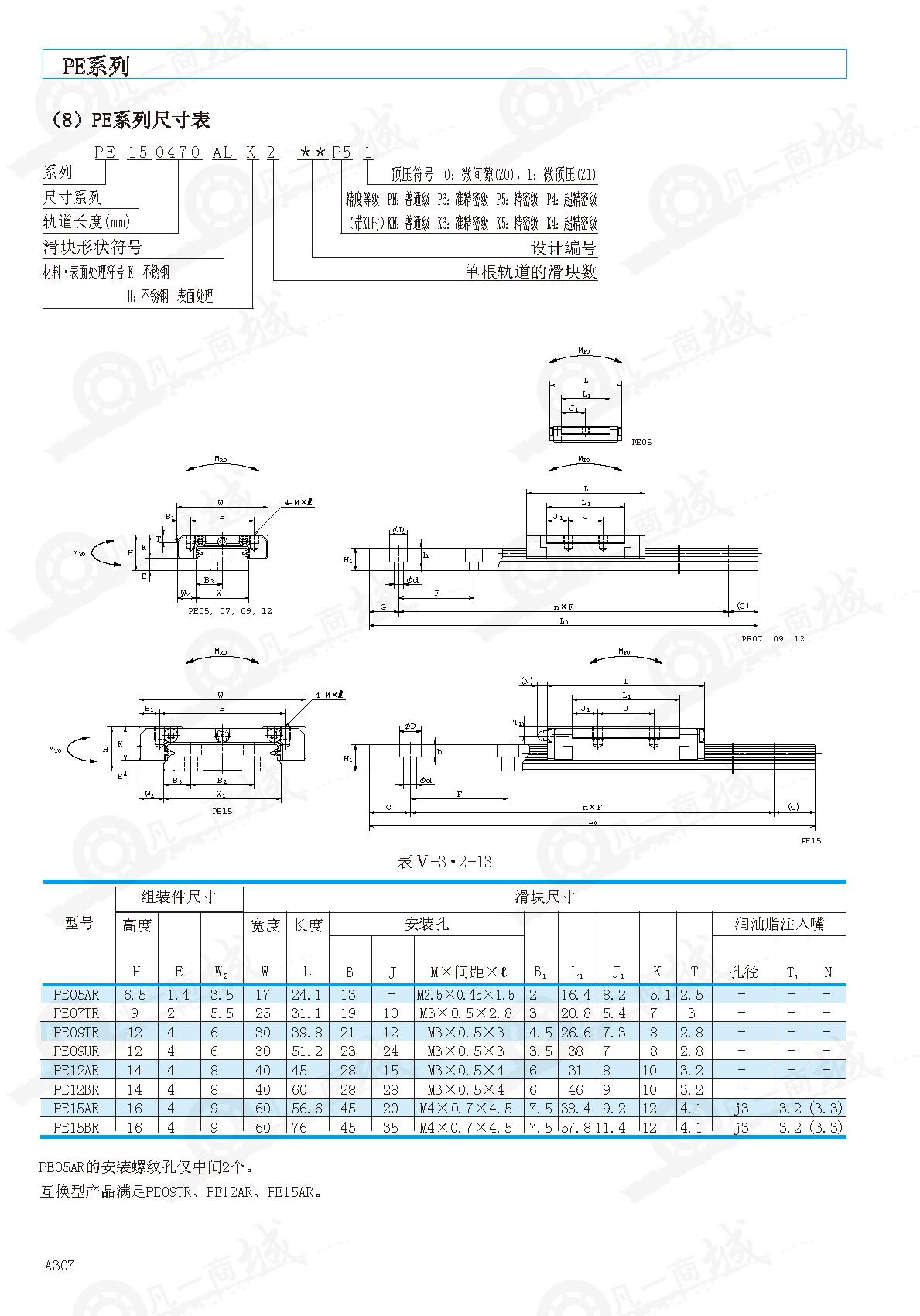 微型NSK直线导轨PE12BR-不锈钢型