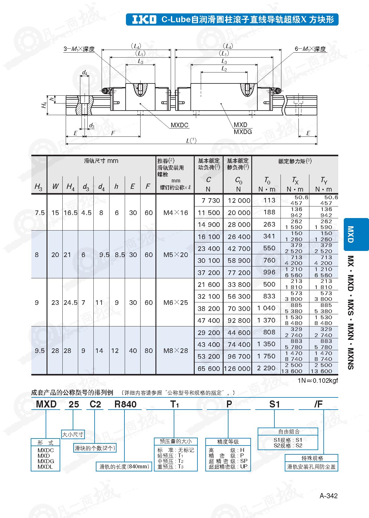 IKO圆柱滚子直线导轨MXDC15
