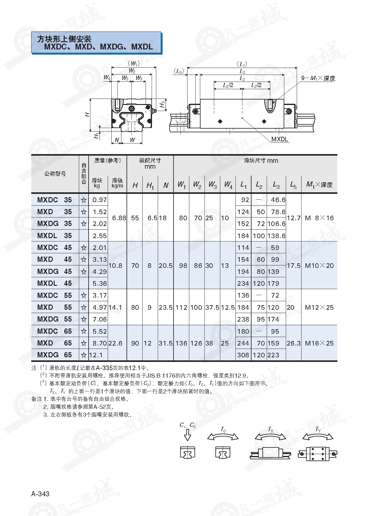 IKO圆柱滚子直线导轨MXDC35