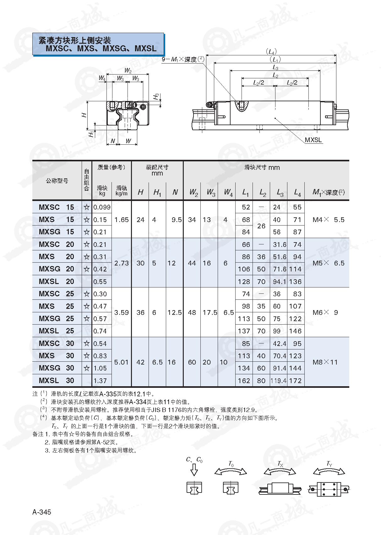 IKO圆柱滚子直线导轨MXSC15