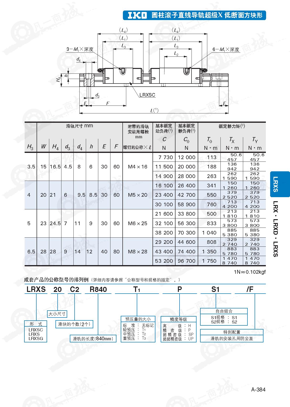 圆柱滚子型-IKO直线导轨LRXSC15