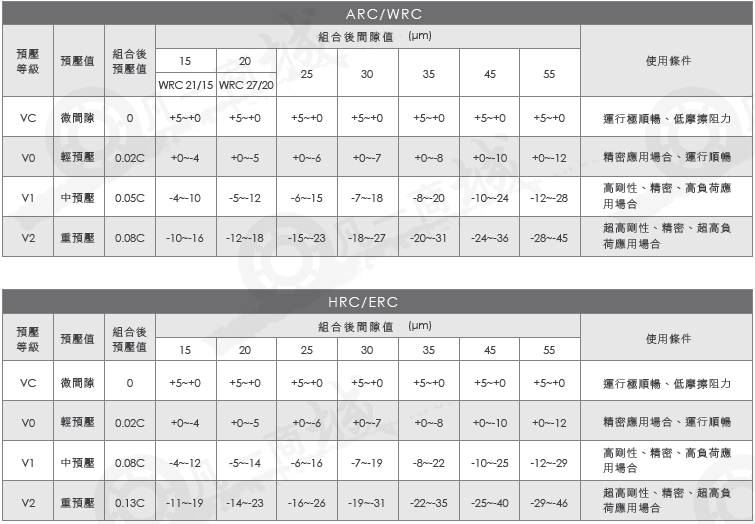 台湾CPC直线导轨ARC15ML-标准四列式