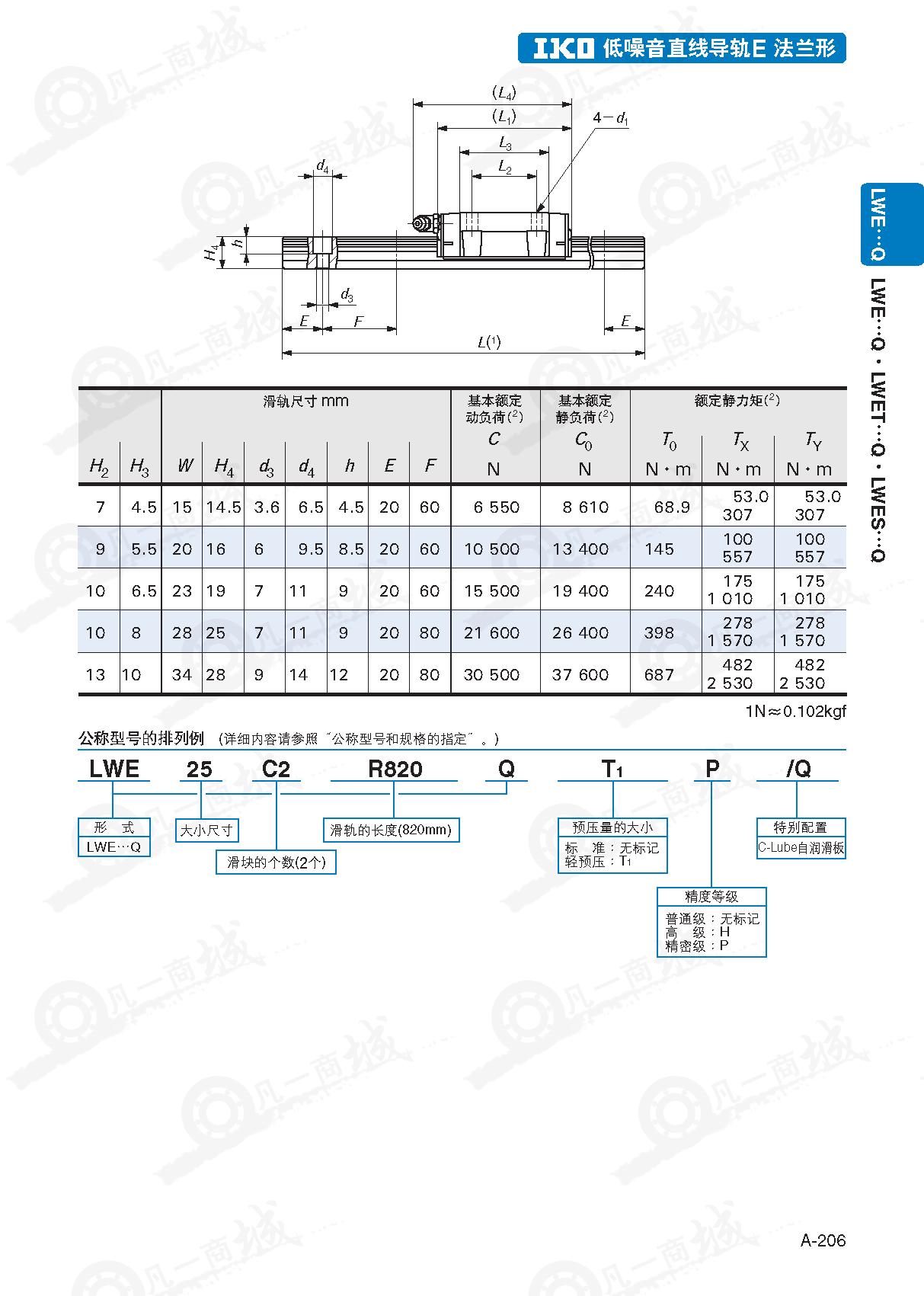 LWEQ低噪音型-IKO直线导轨