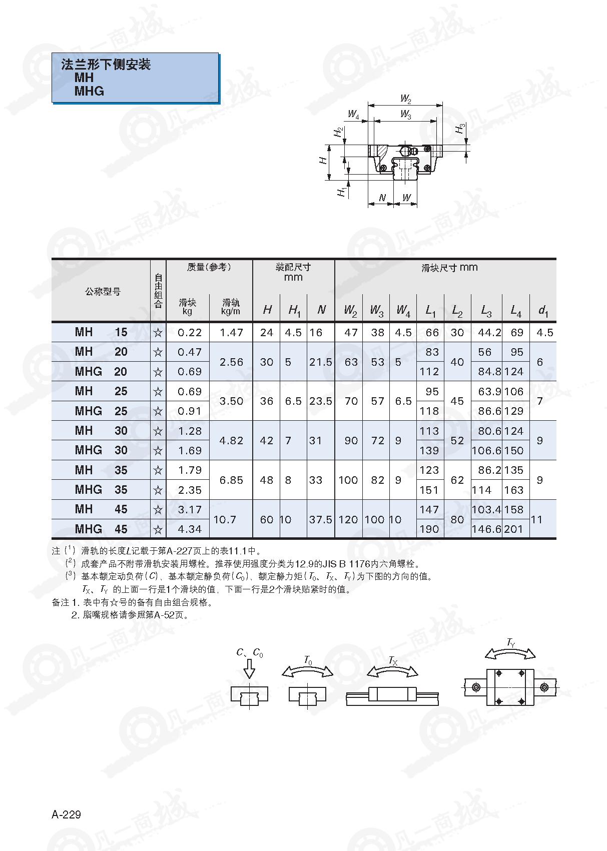 MH型自润滑IKO直线导轨