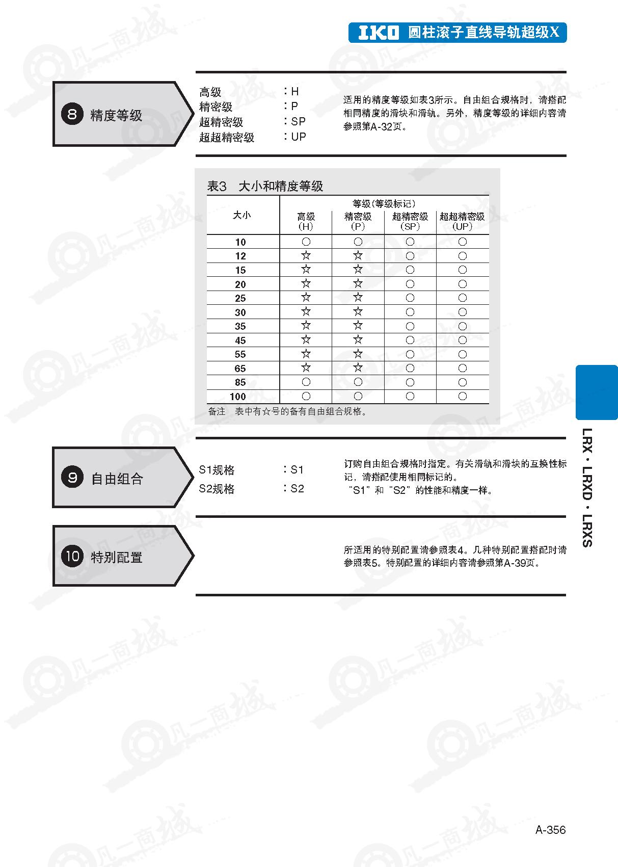 IKO圆柱滚子直线导轨LRX12_LRXG12