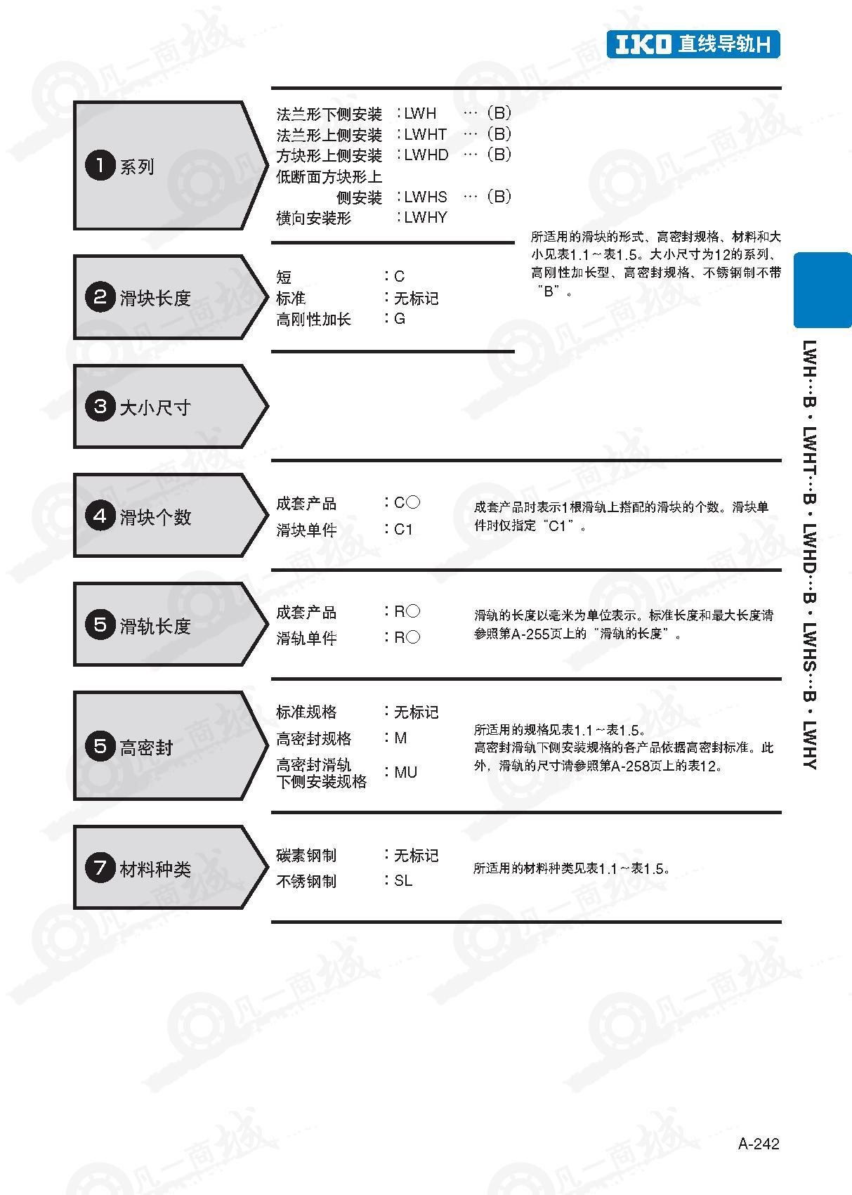 四方型上锁式-IKO直线导轨LWHD