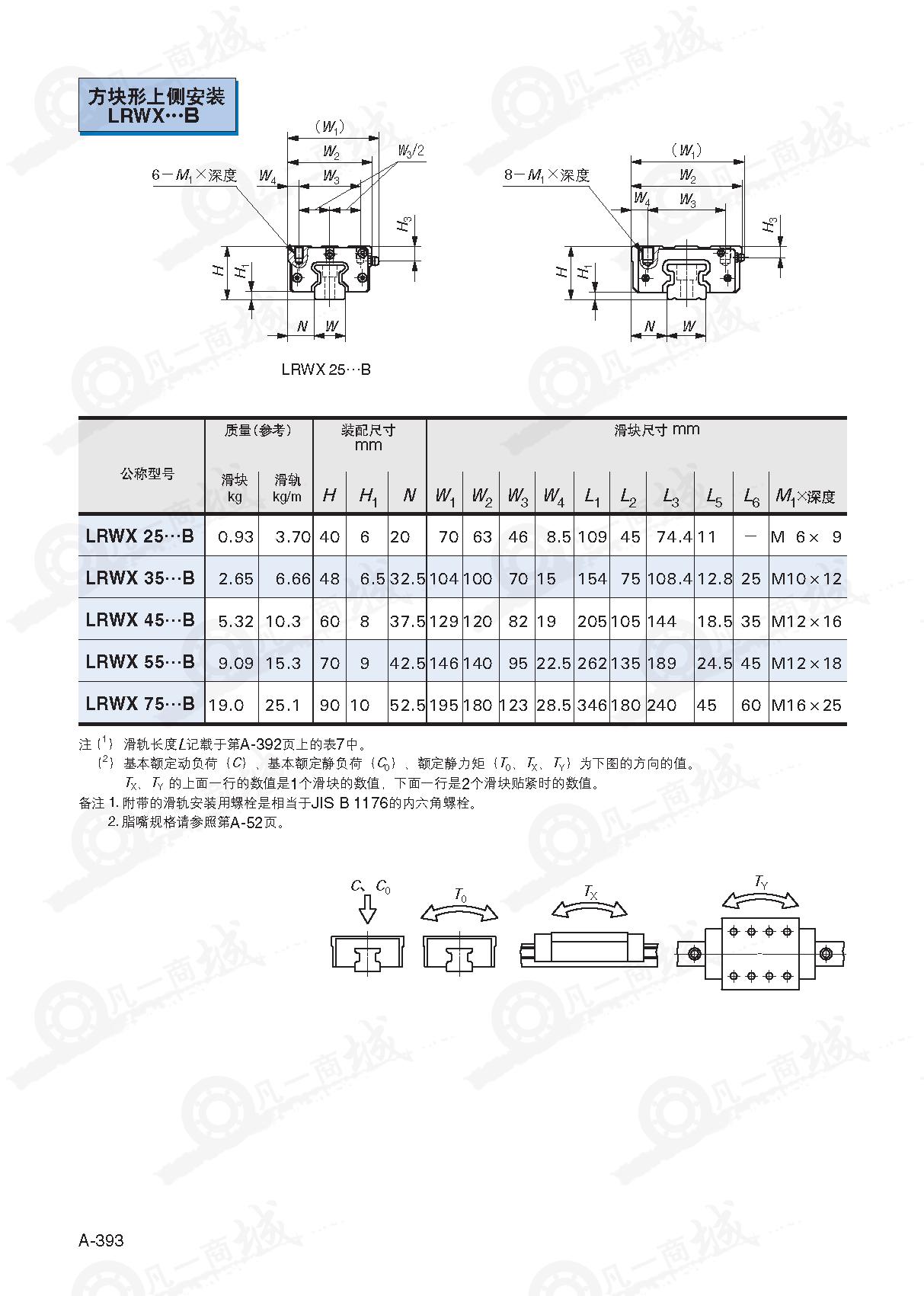 LRWX滚柱导轨-IKO圆柱滚子直线导轨LRWX35B